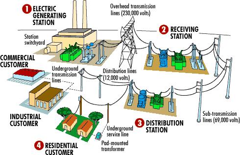 Renewable Energy Map | Oregon Green Energy Guide Pacific Ocean Waves