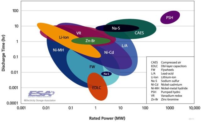 Battery innovation in portland oregon green energy guide electric vehicles are anticipated to have a range of 200 to 500 miles in the foreseeable future researchers say it may take ten or more years to deliver 5 sciox Images